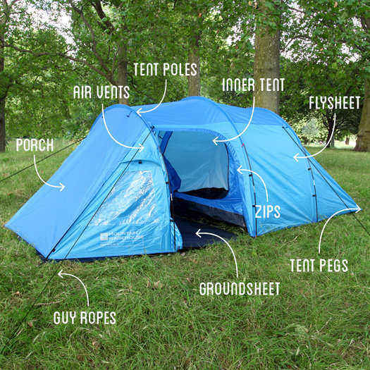 Tent Anatomy- Tent Buying Guide